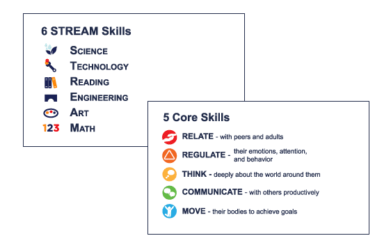 Two cards highlighting the six STREAM skills (science, technology, reading, engineering, art, and math) as well as five core skills (relate, regulate, think, communicate, and move)