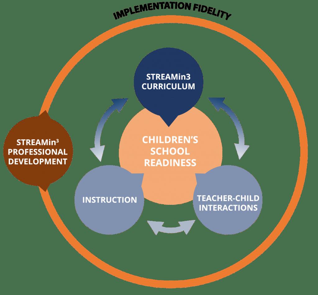 process diagram for curriculum model
